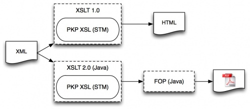 Proposed XML workflow